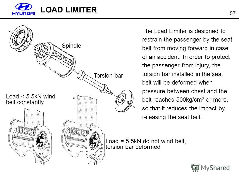 57 The Load Limiter is designed to restrain the passenger by the seat belt from moving forward in case of an accident. In order to protect the passenger from injury, the torsion bar installed in the seat belt will be deformed when pressure between ch