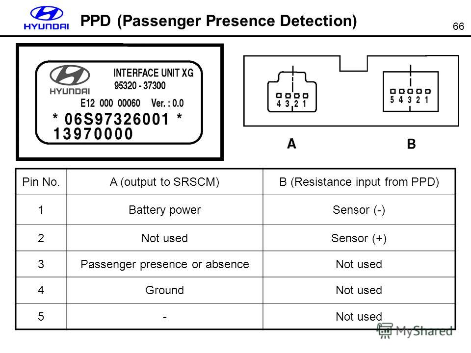 66 PPD (Passenger Presence Detection) Pin No.A (output to SRSCM)B (Resistance input from PPD) 1Battery powerSensor (-) 2Not usedSensor (+) 3Passenger presence or absenceNot used 4GroundNot used 5-