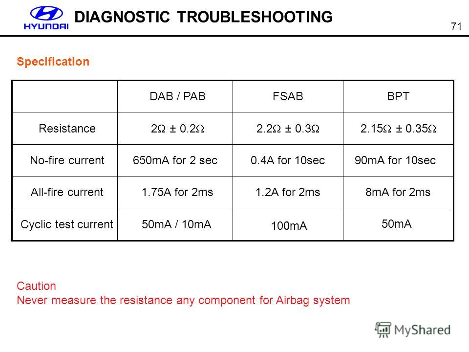 71 DIAGNOSTIC TROUBLESHOOTING Specification Caution Never measure the resistance any component for Airbag system 8mA for 2ms1.2A for 2ms1.75A for 2msAll-fire current 50mA / 10mACyclic test current 0.4A for 10sec650mA for 2 secNo-fire current 2.15 ± 0
