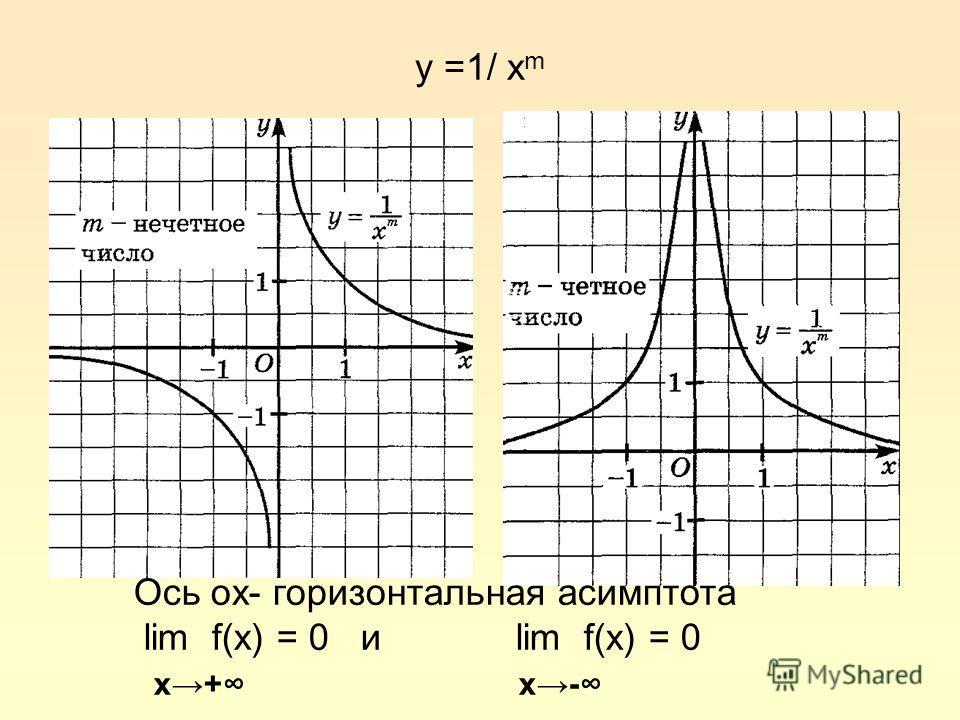 y =1/ x m Ось ох- горизонтальная асимптота lim f(x) = 0 и lim f(x) = 0 x+ x-
