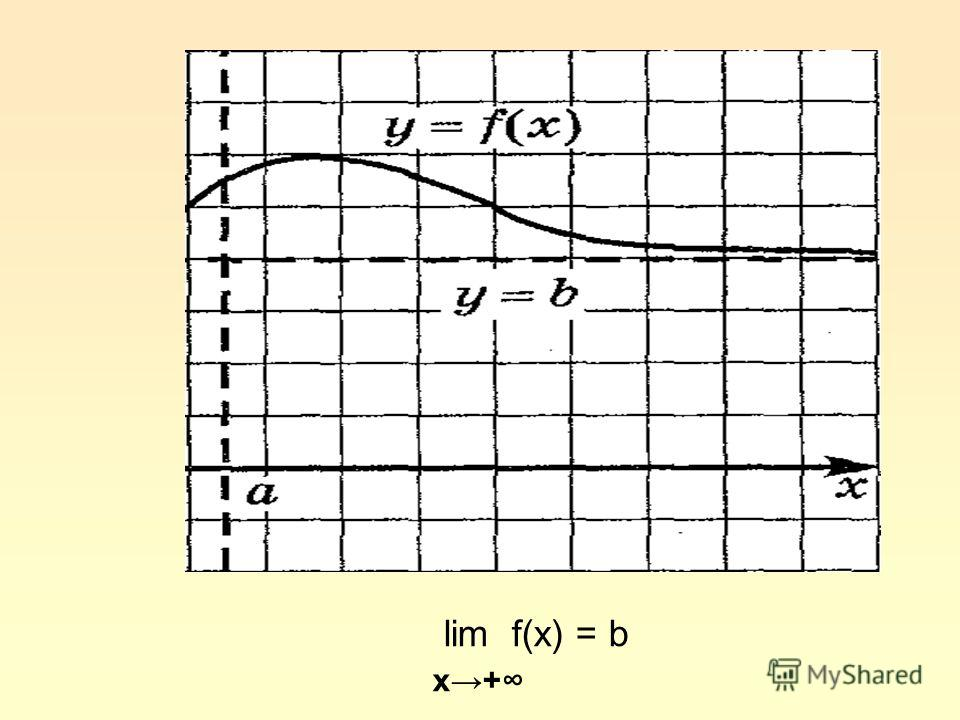 lim f(x) = b x+