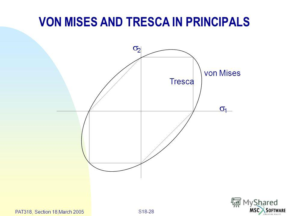 S18-28 PAT318, Section 18,March 2005 1 2 von Mises Tresca VON MISES AND TRESCA IN PRINCIPALS