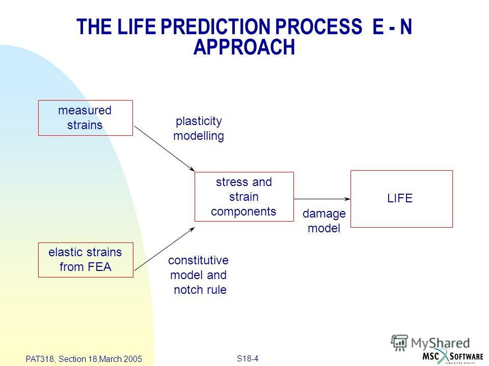 S18-4 PAT318, Section 18,March 2005 measured strains stress and strain components LIFE plasticity modelling damage model constitutive model and notch rule elastic strains from FEA THE LIFE PREDICTION PROCESS E - N APPROACH