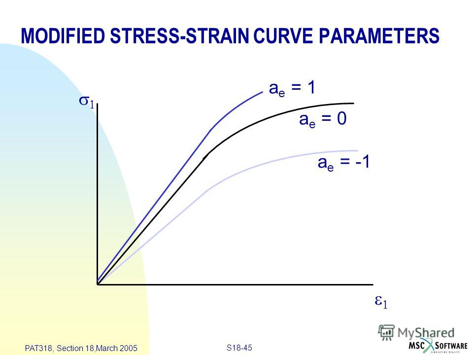 S18-45 PAT318, Section 18,March 2005 a e = 0 a e = -1 a e = 1 MODIFIED STRESS-STRAIN CURVE PARAMETERS