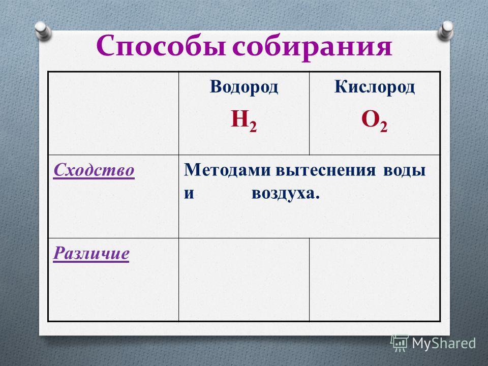 Способы собирания Водород H 2 Кислород O 2 Cходство Методами вытеснения воды и воздуха. Различие
