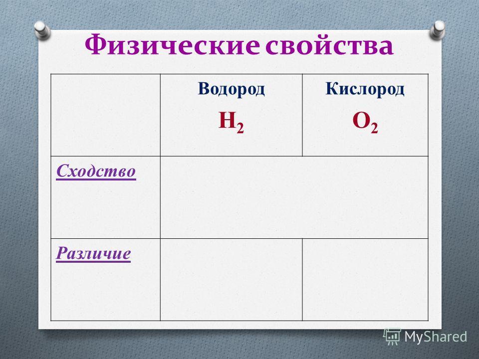 Физические свойства Водород H 2 Кислород O 2 Cходство Различие