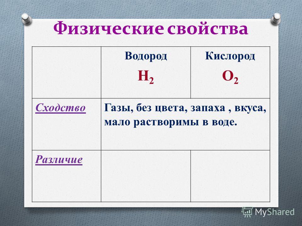 Физические свойства Водород H 2 Кислород O 2 Cходство Газы, без цвета, запаха, вкуса, мало растворимы в воде. Различие
