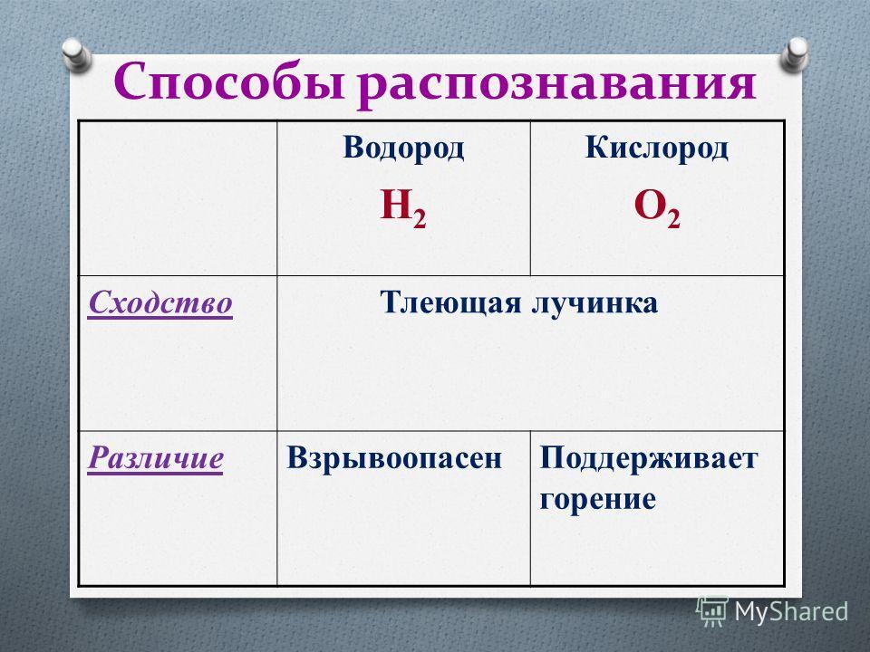 Способы распознавания Водород H 2 Кислород O 2 Cходство Тлеющая лучинка Различие ВзрывоопасенПоддерживает горение