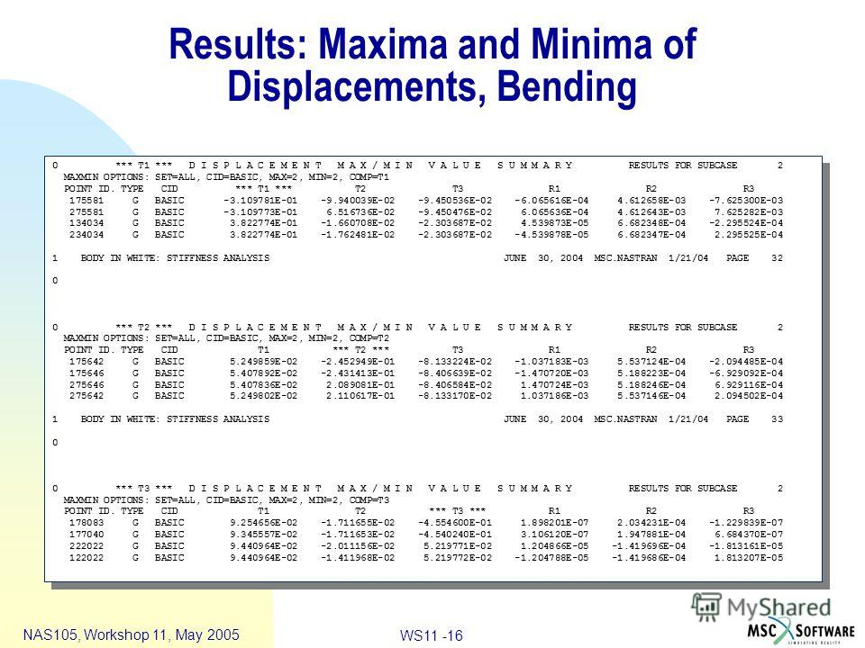 WS11 -16 NAS105, Workshop 11, May 2005 Results: Maxima and Minima of Displacements, Bending 0 *** T1 *** D I S P L A C E M E N T M A X / M I N V A L U E S U M M A R Y RESULTS FOR SUBCASE 2 MAXMIN OPTIONS: SET=ALL, CID=BASIC, MAX=2, MIN=2, COMP=T1 POI