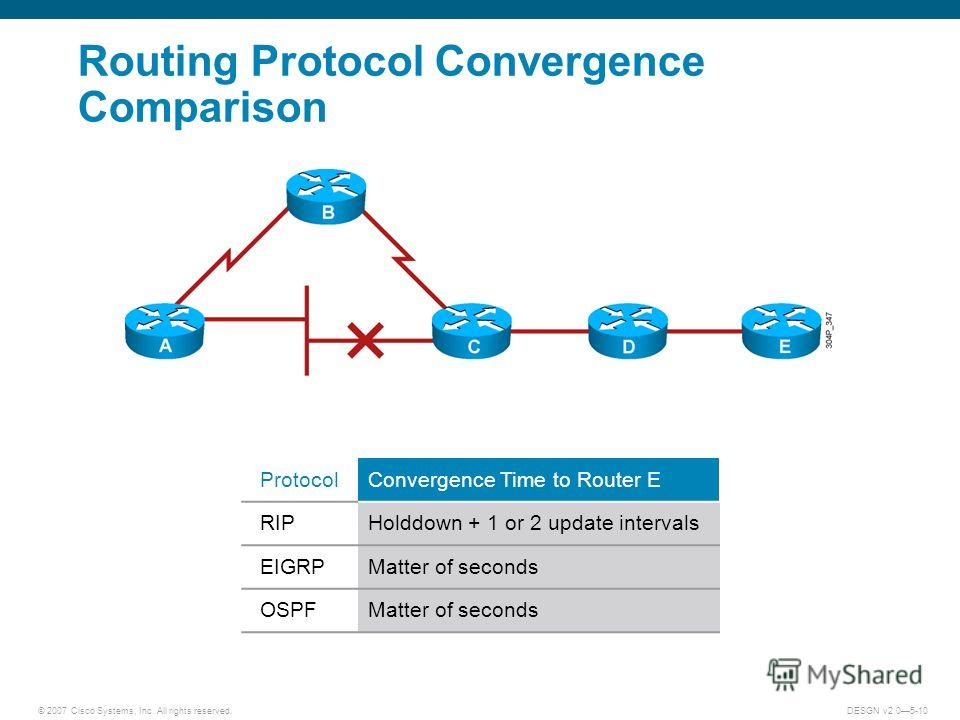 © 2007 Cisco Systems, Inc. All rights reserved.DESGN v2.05-10 Routing Protocol Convergence Comparison ProtocolConvergence Time to Router E RIPHolddown + 1 or 2 update intervals EIGRPMatter of seconds OSPFMatter of seconds