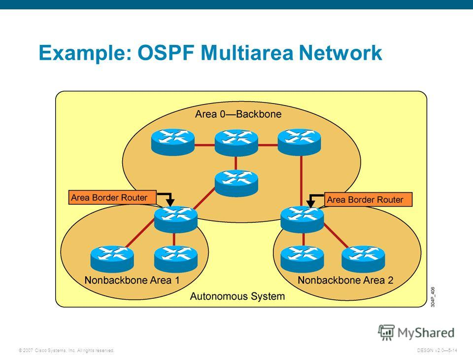 © 2007 Cisco Systems, Inc. All rights reserved.DESGN v2.05-14 Example: OSPF Multiarea Network