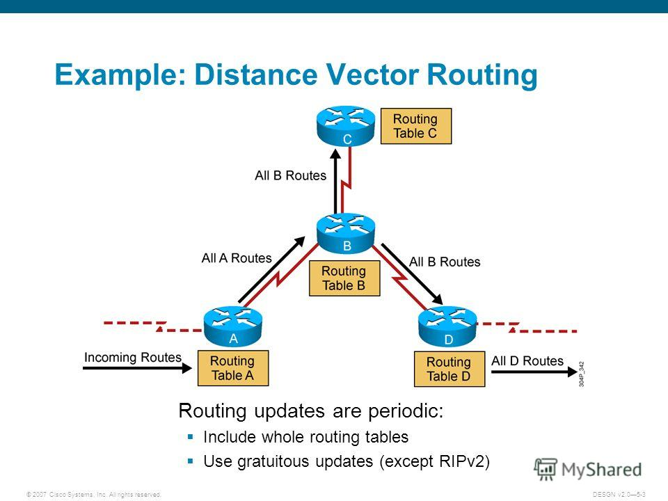 © 2007 Cisco Systems, Inc. All rights reserved.DESGN v2.05-3 Example: Distance Vector Routing Routing updates are periodic: Include whole routing tables Use gratuitous updates (except RIPv2)