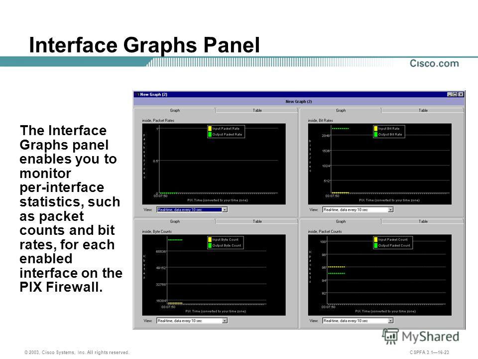 © 2003, Cisco Systems, Inc. All rights reserved. CSPFA 3.116-23 Interface Graphs Panel The Interface Graphs panel enables you to monitor per-interface statistics, such as packet counts and bit rates, for each enabled interface on the PIX Firewall.