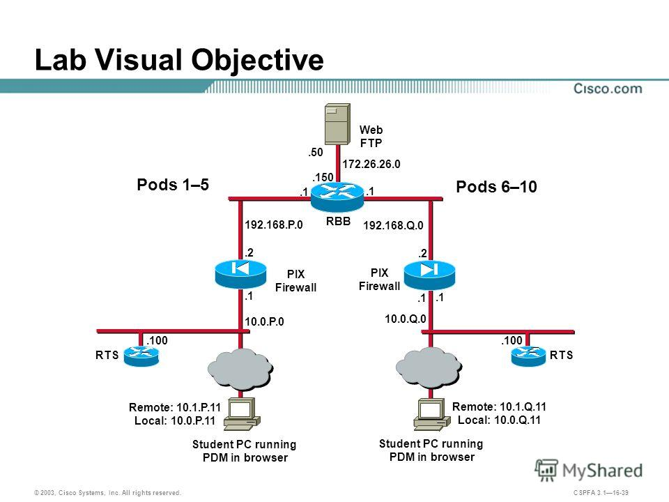 © 2003, Cisco Systems, Inc. All rights reserved. CSPFA 3.116-39 192.168.Q.0 192.168.P.0 Lab Visual Objective.2.1 Student PC running PDM in browser PIX Firewall.1.2.1 Remote: 10.1.P.11 Local: 10.0.P.11 Remote: 10.1.Q.11 Local: 10.0.Q.11 10.0.P.0 10.0.