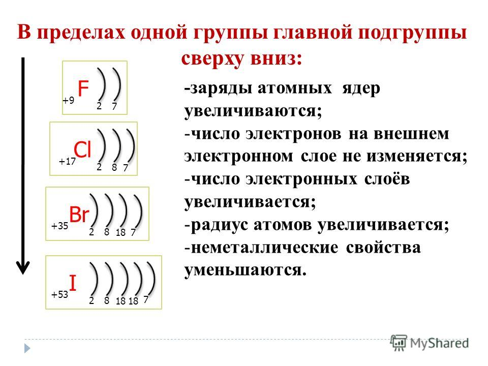 F 2 7 +9+9 Cl 2 8 +17 7 Br 2 8 +35 187 I 2 8 +53 18 7 В пределах одной группы главной подгруппы сверху вниз: -заряды атомных ядер увеличиваются; -число электронов на внешнем электронном слое не изменяется; -число электронных слоёв увеличивается; -рад