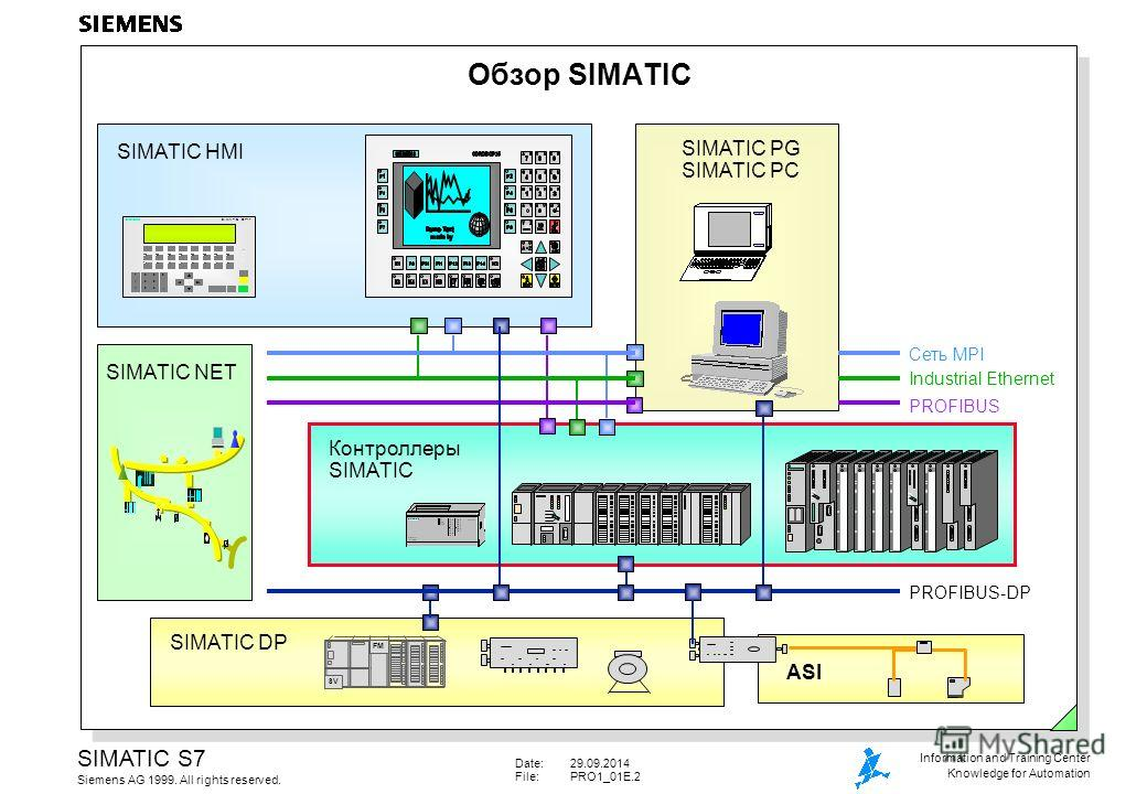 Date:29.09.2014 File:PRO1_01E.2 SIMATIC S7 Siemens AG 1999. All rights reserved. Information and Training Center Knowledge for Automation Обзор SIMATIC Контроллеры SIMATIC SIMATIC PG SIMATIC PC ASI FM SV SIMATIC DP SIMATIC NET PROFIBUS-DP Industrial