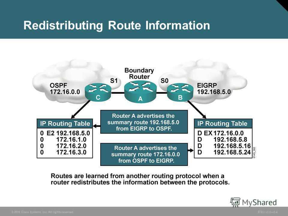© 2006 Cisco Systems, Inc. All rights reserved. BSCI v3.05-4 Redistributing Route Information