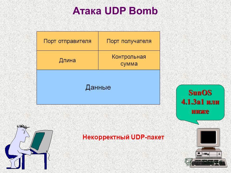 Атака UDP Bomb Некорректный UDP-пакет Порт отправителя Порт получателя Длина Контрольная сумма Данные SunOS 4.1.3a1 или ниже