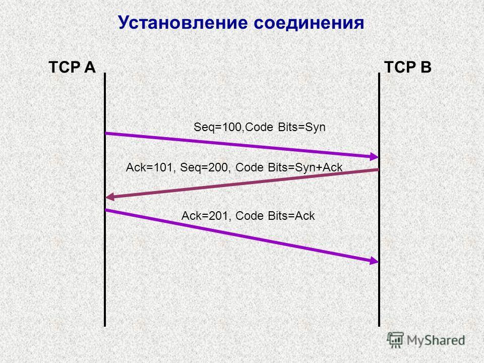 Установление соединения Seq=100,Code Bits=Syn Ack=101, Seq=200, Code Bits=Syn+Ack Ack=201, Code Bits=Ack TCP ATCP B