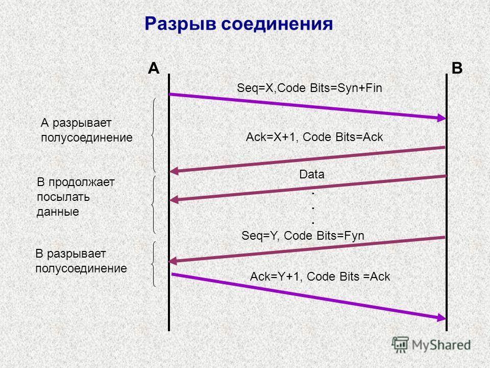 Разрыв соединения Seq=X,Code Bits=Syn+Fin Ack=X+1, Code Bits=Ack Seq=Y, Code Bits=Fyn AB Ack=Y+1, Code Bits =Ack А разрывает полусоединение В продолжает посылать данные В разрывает полусоединение Data......