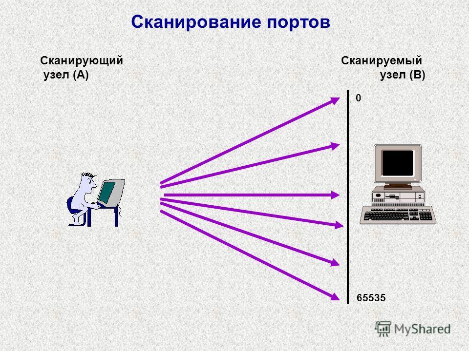 Сканирование портов Сканирующий узел (A) Сканируемый узел (B) 0 65535