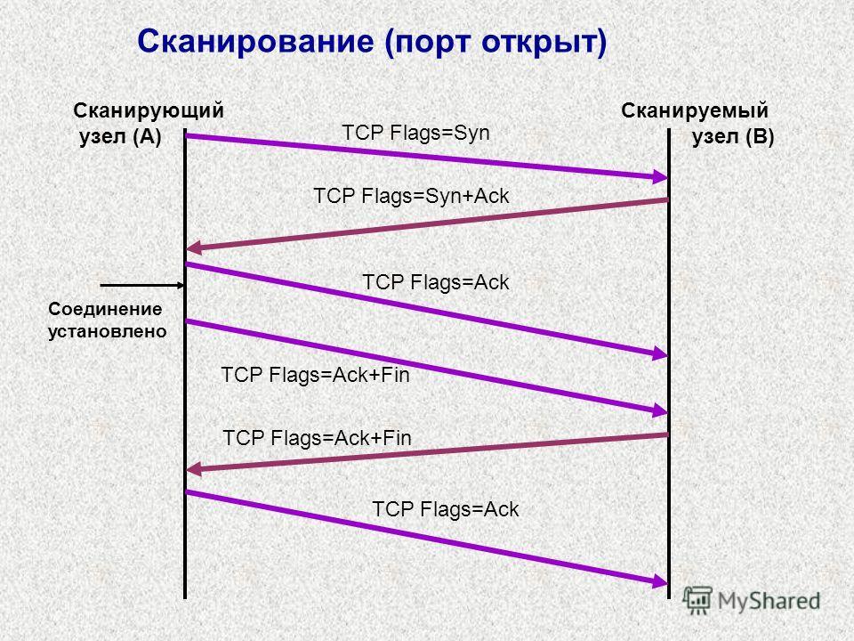 Сканирование (порт открыт) TCP Flags=Syn Сканирующий узел (A) Сканируемый узел (B) TCP Flags=Syn+Ack TCP Flags=Ack TCP Flags=Ack+Fin Соединение установлено