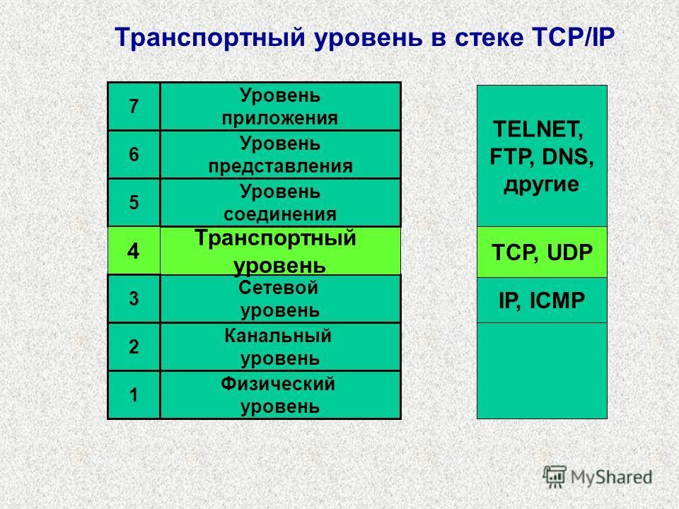 IP, ICMP TCP, UDP TELNET, FTP, DNS, другие Канальный уровень Физический уровень Сетевой уровень Транспортный уровень Уровень соединения Уровень представления Уровень приложения 7 6 5 4 3 2 1 Транспортный уровень в стеке TCP/IP