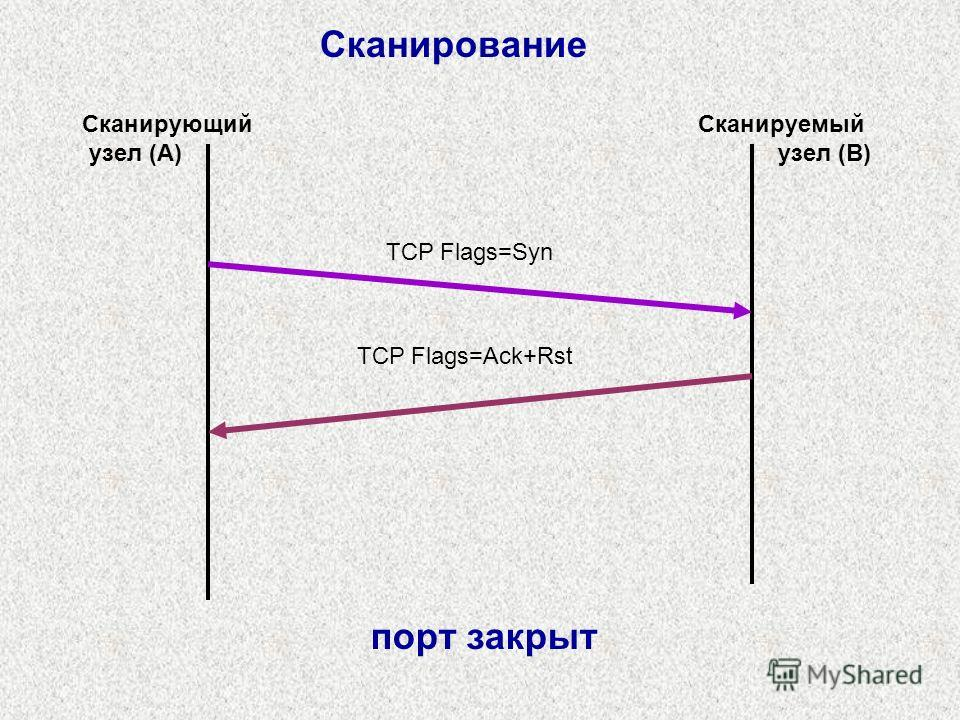 Сканирование TCP Flags=Syn TCP Flags=Ack+Rst Сканирующий узел (A) Сканируемый узел (B) порт закрыт