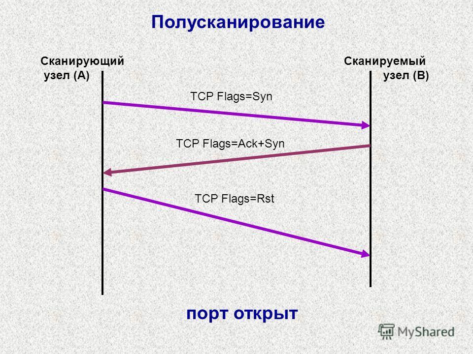 Полусканирование TCP Flags=Syn TCP Flags=Ack+Syn Сканирующий узел (A) Сканируемый узел (B) TCP Flags=Rst порт открыт