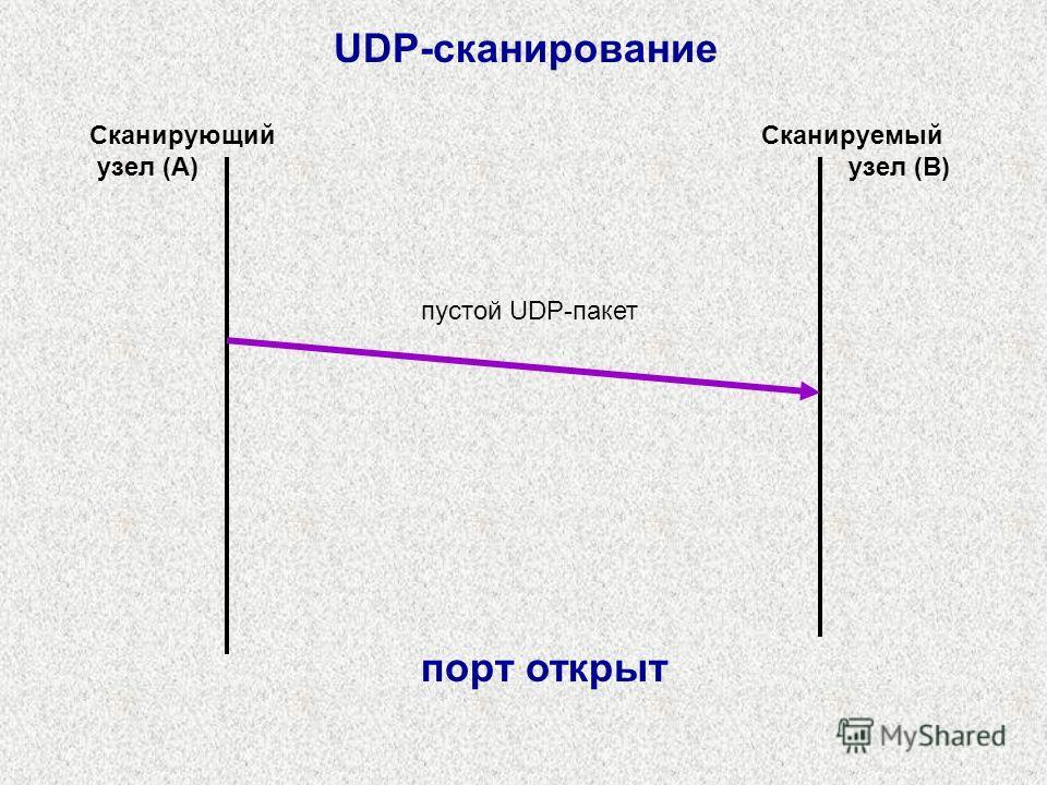 пустой UDP-пакет Сканирующий узел (A) Сканируемый узел (B) UDP-сканирование порт открыт