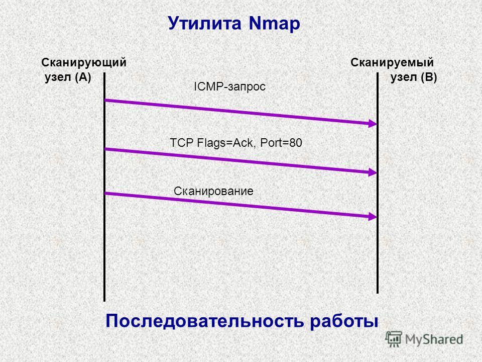 ICMP-запрос Сканирующий узел (A) Сканируемый узел (B) Последовательность работы Утилита Nmap TCP Flags=Ack, Port=80 Сканирование