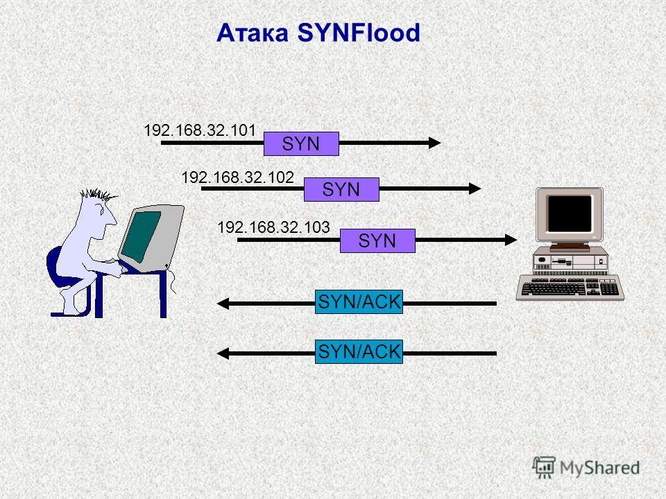 Атака SYNFlood SYN SYN/ACK SYN SYN/ACK 192.168.32.101 192.168.32.102 192.168.32.103