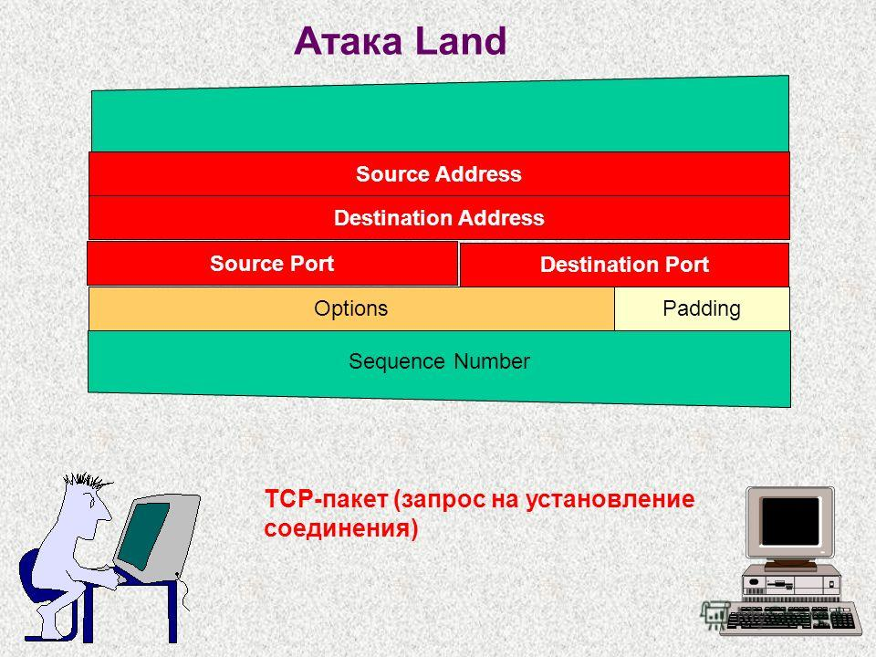 Атака Land TCP-пакет (запрос на установление соединения) Source Address Destination Address PaddingOptions Source Port Destination Port Sequence Number