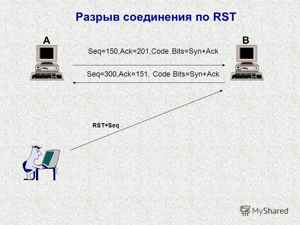 Разрыв соединения по RST Seq=150,Ack=201,Code Bits=Syn+Ack Seq=300,Ack=151, Code Bits=Syn+Ack AB RST+Seq