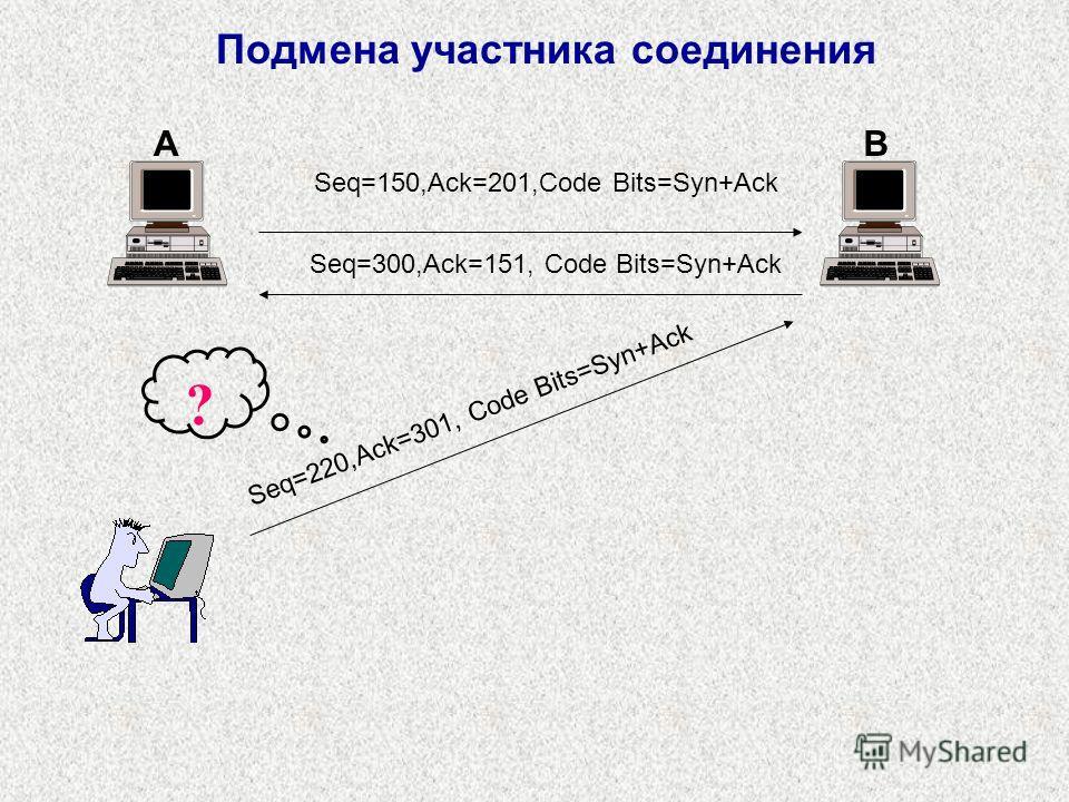 Подмена участника соединения Seq=150,Ack=201,Code Bits=Syn+Ack Seq=300,Ack=151, Code Bits=Syn+Ack AB Seq=220,Ack=301, Code Bits=Syn+Ack ?