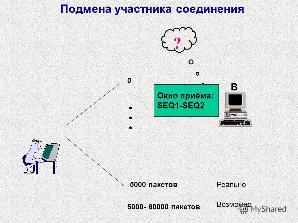 Подмена участника соединения B ? Окно приёма: SEQ1-SEQ2 0 5000 пакетов Реально 5000- 60000 пакетов Возможно