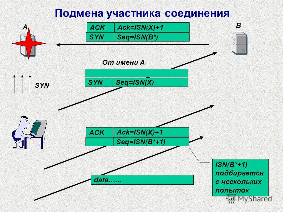 A B Ack=ISN(Х)+1 Seq=ISN(B*+1) data…... ACK SYN Seq=ISN(Х) От имени А Ack=ISN(Х)+1 SYNSeq=ISN(B*) ACK ISN(B*+1) подбирается с нескольких попыток Подмена участника соединения