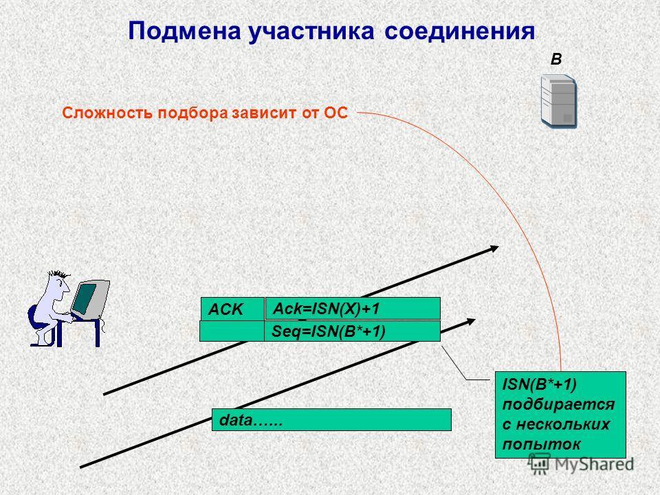B Ack=ISN(Х)+1 Seq=ISN(B*+1) data…... ACK ISN(B*+1) подбирается с нескольких попыток Подмена участника соединения Сложность подбора зависит от ОС