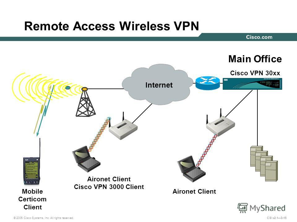 © 2005 Cisco Systems, Inc. All rights reserved. CSI v2.13-15 Aironet Client Aironet Client Cisco VPN 3000 Client Mobile Certicom Client Main Office Cisco VPN 30xx Remote Access Wireless VPN Internet
