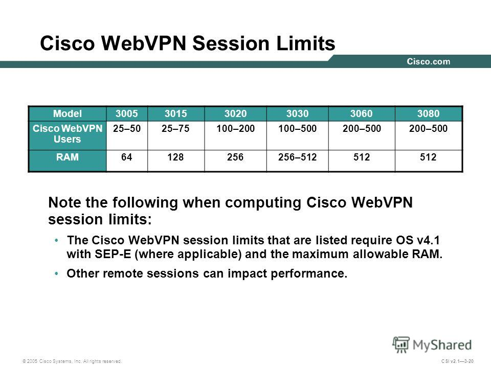 © 2005 Cisco Systems, Inc. All rights reserved. CSI v2.13-20 Cisco WebVPN Session Limits Model300530153020303030603080 Cisco WebVPN Users 25–5025–75100–200100–500200–500 RAM64128256256–512512 Note the following when computing Cisco WebVPN session lim