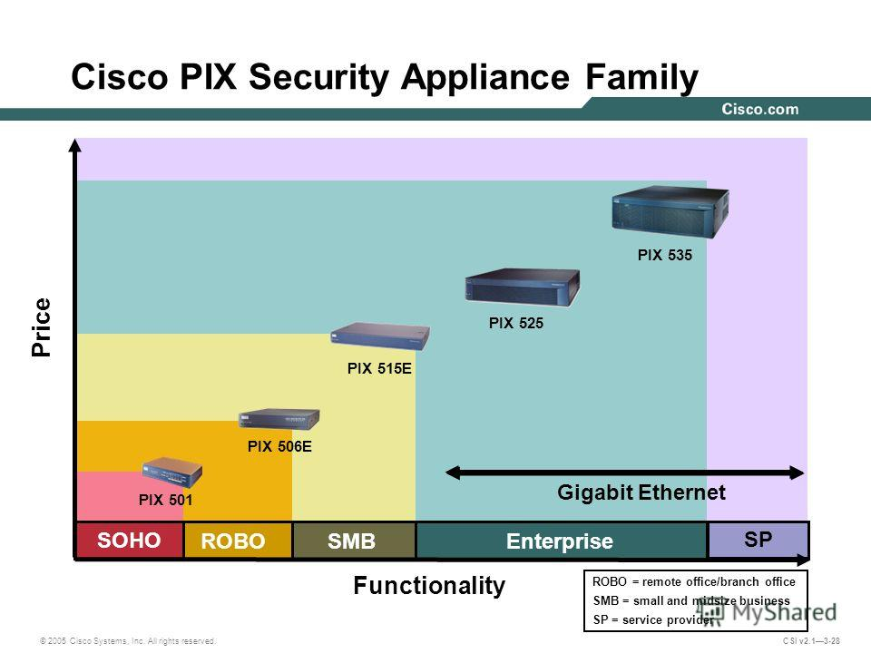 © 2005 Cisco Systems, Inc. All rights reserved. CSI v2.13-28 SMB Price Functionality Gigabit Ethernet Cisco PIX Security Appliance Family Enterprise ROBO PIX 515E PIX 525 PIX 535 SOHO PIX 501 PIX 506E SP ROBO = remote office/branch office SMB = small