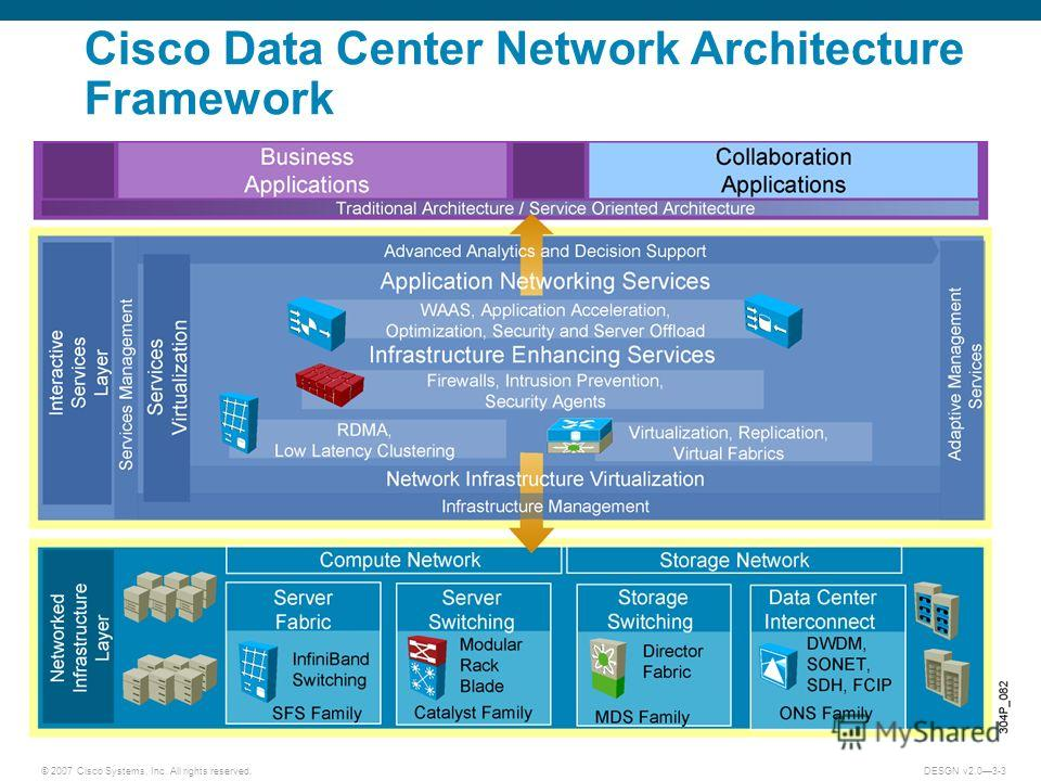 © 2007 Cisco Systems, Inc. All rights reserved.DESGN v2.03-3 Cisco Data Center Network Architecture Framework