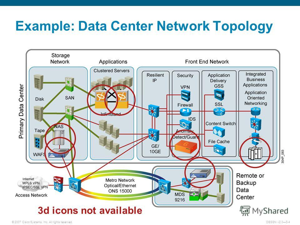 © 2007 Cisco Systems, Inc. All rights reserved.DESGN v2.03-4 Example: Data Center Network Topology 3d icons not available