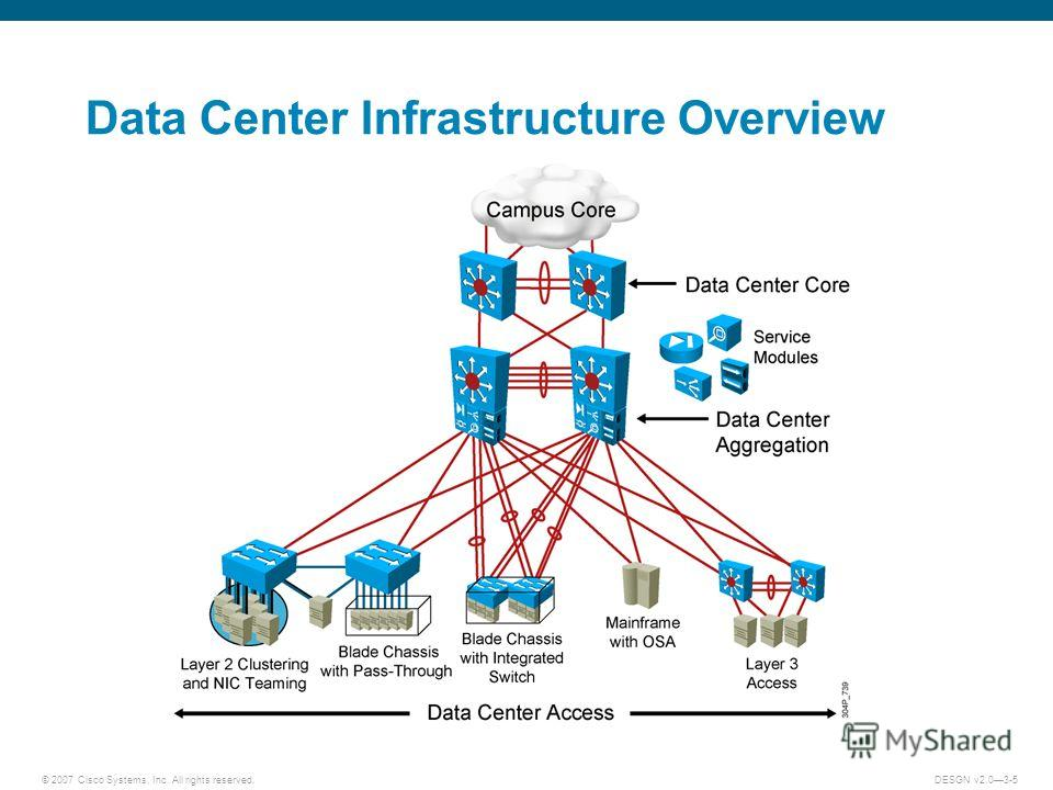 © 2007 Cisco Systems, Inc. All rights reserved.DESGN v2.03-5 Data Center Infrastructure Overview