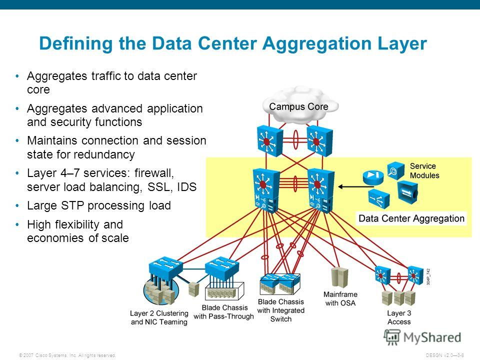 © 2007 Cisco Systems, Inc. All rights reserved.DESGN v2.03-8 Defining the Data Center Aggregation Layer Aggregates traffic to data center core Aggregates advanced application and security functions Maintains connection and session state for redundanc