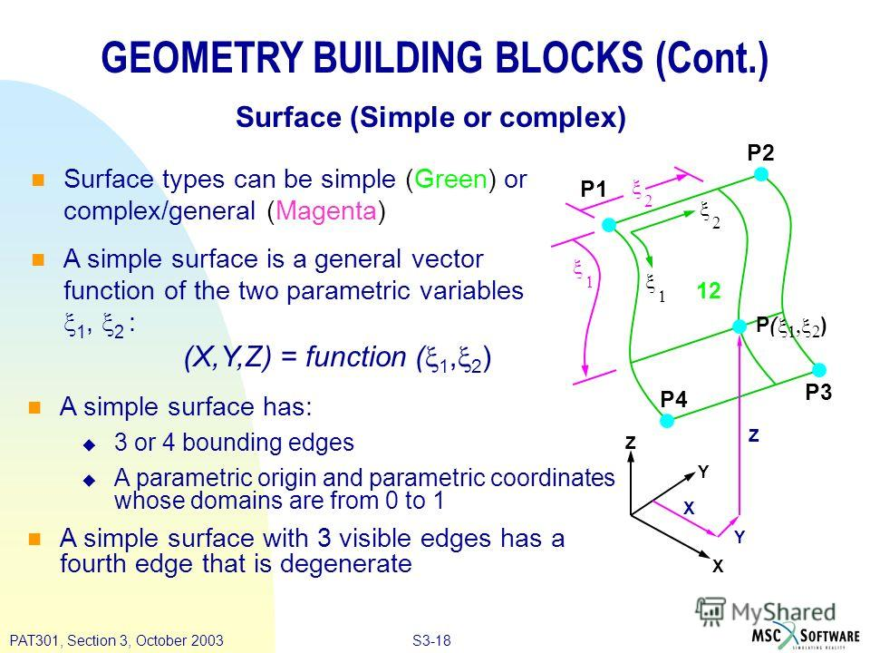 S3-18PAT301, Section 3, October 2003 GEOMETRY BUILDING BLOCKS (Cont.) Surface types can be simple (Green) or complex/general (Magenta) A simple surface is a general vector function of the two parametric variables 1, 2 : Surface (Simple or complex) (X
