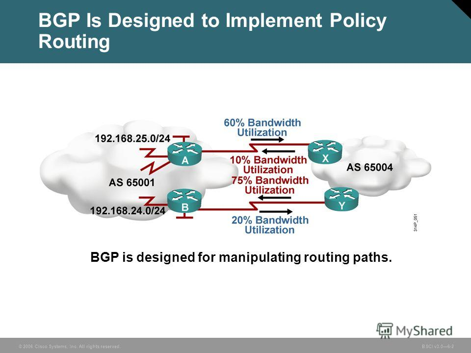 © 2006 Cisco Systems, Inc. All rights reserved. BSCI v3.06-2 BGP is designed for manipulating routing paths. BGP Is Designed to Implement Policy Routing