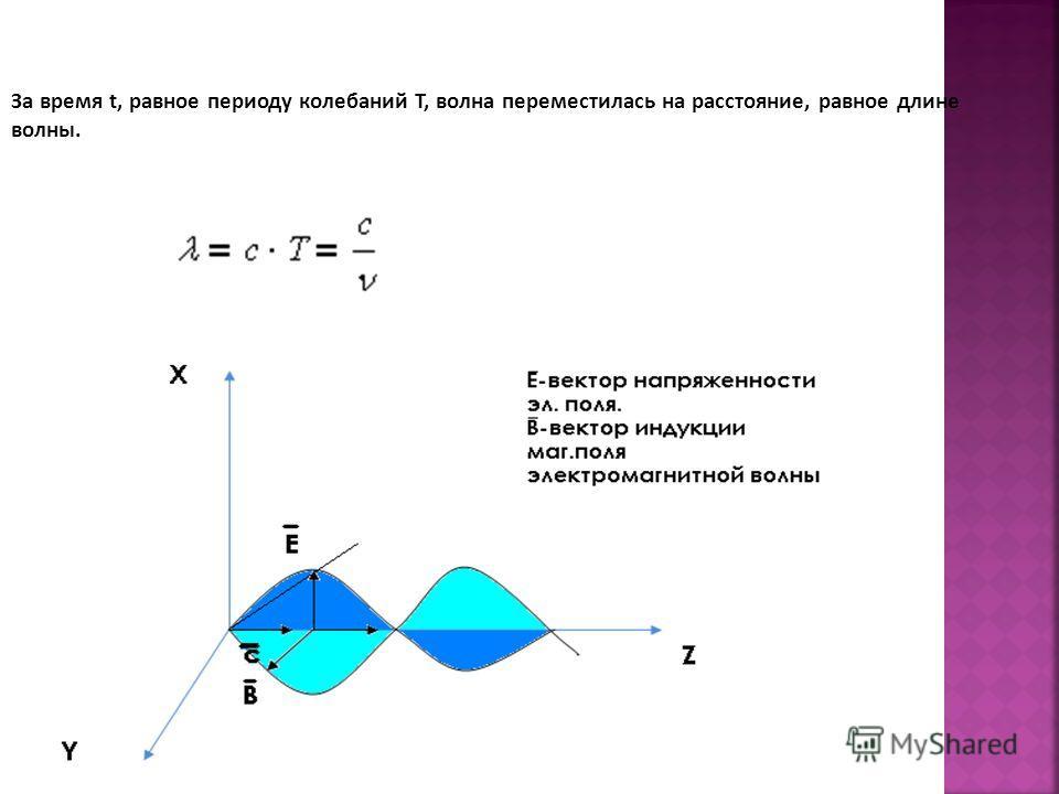За время t, равное периоду колебаний Т, волна переместилась на расстояние, равное длине волны.