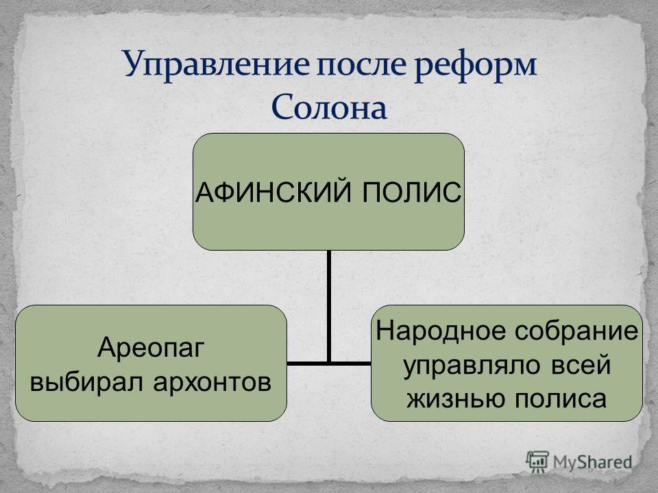 АФИНСКИЙ ПОЛИС Ареопаг выбирал архонтов Народное собрание управляло всей жизнью полиса