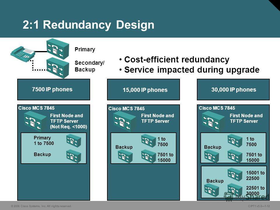 © 2006 Cisco Systems, Inc. All rights reserved. CIPT1 v5.01-12 2:1 Redundancy Design Cost-efficient redundancy Service impacted during upgrade Primary Secondary/ Backup First Node and TFTP Server (Not Req.
